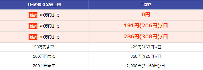 いちにち定額コースの現物・信用取引共通手数料